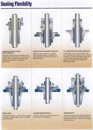 vit vertical industrial turbine pumps goulds pumps