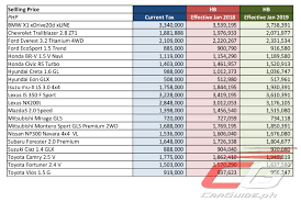 toyota vehicles price list updated how the approved excise tax bill affects 20 popular