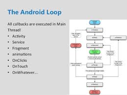 android looper programming sideways asynchronous techniques for android