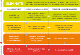 light duty at work rules working at height in new zealand worksafe