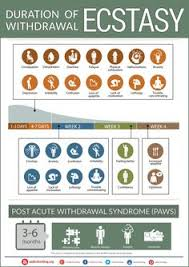 the spice withdrawal timeline chart addiction blog infographics