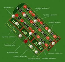 Ganar Ruleta Casino Sistemas Estrategias Y Trucos Para - el juego de la ruleta en colombia