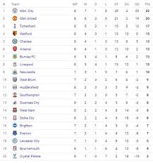 english premier league results table airtel uganda on twitter airtees what do you think of the english