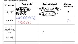 worksheets on adding and subtracting integers koogra