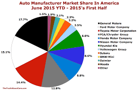 u s automaker market share in america june 2015 ytd