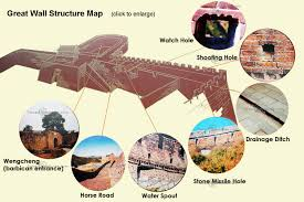 Map Quotes China Great Wall Construction Structure Map