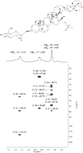 three new steroidal glycoalkaloids from solanum pseudoquina a st