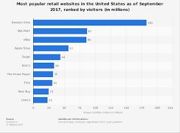 u s retail websites by visitors statista