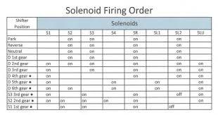 allison 3000 transmission wiring diagram ring tone allison gen 4