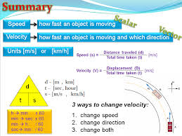 speed and velocity physics by teacher rambo teaching resources