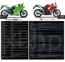 cbr bike show honda cbr 250r review cbr 250 vs ninja 250 page 3
