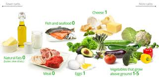 a low carb diet for beginners u2013 diet doctor