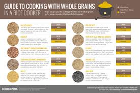 Cooking Infographic by Infographics U2013 Cook Smarts