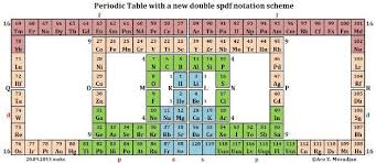 N Periodic Table Mathematical Structure For The Periodic System Table