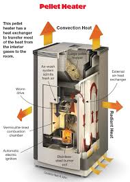 efficient heating with wood home power magazine