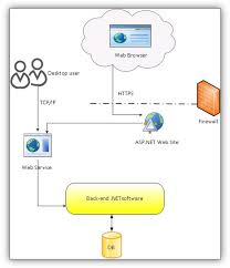 what is a software architecture document and how would you build