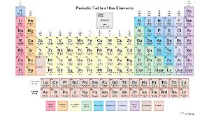 Basic Periodic Table 2 Answers Why Is The Periodic Table Labeled With Everything