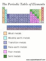Where Are The Metals Located On The Periodic Table The Science Of Metals Explain That Stuff