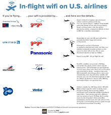 American Airlines Inflight Wifi by Mobile Data At Us Airports And On Major Us Airlines Enterprise