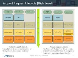 Help Desk Priority Matrix Working With The Liveops Help Desk Ppt Online Download