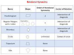 rotational symmetry solutions examples videos worksheets