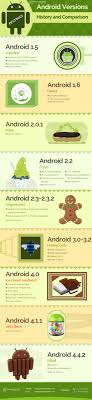 android history android version history with comparison chart of different