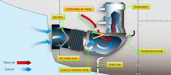 aircraft systems aircraft engine induction and exhaust systems