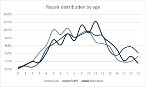 mercedes vs bmw vs audi maintenance cost insight maintenance costs revealed bmw audi mercedes car