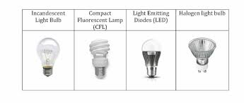 common light bulb types light bulb survey public opinion
