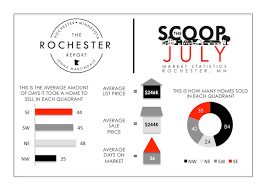 the scoop july s real estate market stats