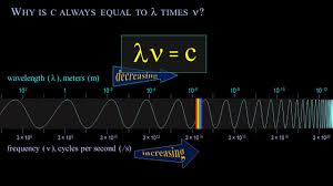 Speed Of Light Constant Frequency Wavelength And The Speed Of Light A Course