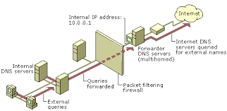Google Public Dns Server Traffic by Dns Forwarding And Conditional Forwarding U2013 Tech Jobs Academy U2013 Medium