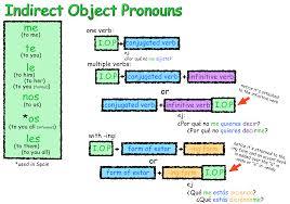 span 4 subjunctive flow chart spanish learning pinterest