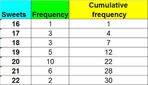Two Way Frequency Table Worksheet Basic Statistics