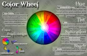 Color Wheel Home Decor Color Wheel Poster Idolza