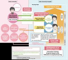 career development plans career system kobe reed plan