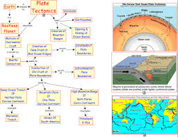 Plate Boundaries Map 32 Platetectonics