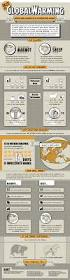 139 best climate change infographics images on pinterest climate