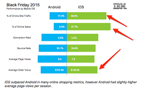skitch android ios users spend more than android users business insider