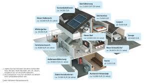 renovierung und modernisierung einfach mit hvb home