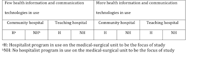 jrp the effect of health information technology on health care