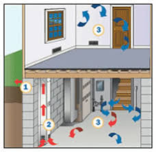 Basement Humidity - how e z breathe works basement waterproofing sterling