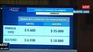 como calcular el sueldo neto mexico 2016 los solteros con un sueldo neto de 18 800 pagarán ahora ganancias