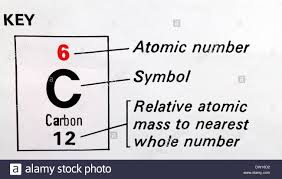 Periodic Table With Key Carbon C Used As A Key On A Periodic Table Showing Atomic Number
