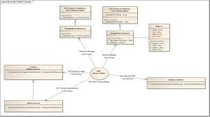 the formal goodness of agile software architecture u2013 part 2 u2013 an
