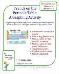 what is the purpose of the periodic table periodic trends graphing activity periodic table graph paper and