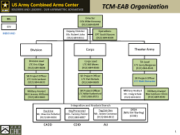 center for army lessons learned us army combined arms center