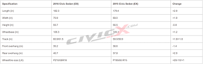 length of a honda civic official technical specs of 2016 honda civic page 3 2016