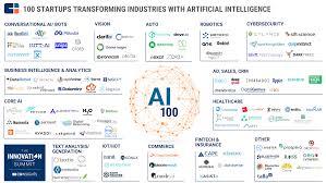 logz io makes the cb insights ai 100 list at the innovation summit