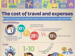 travel expenses images Infographic the cost of travel and expenses jpg